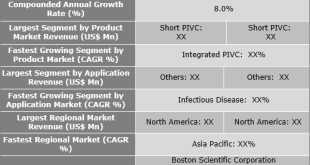 Intravascular Catheters Market