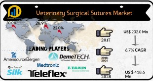 Veterinary Surgical Sutures Market