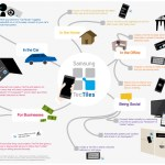 Samsung release TecTiles NFC Tags Infographic