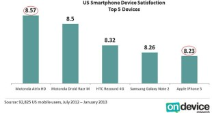smartphone customers satisfaction