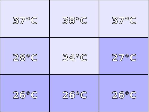 Temperatura obudowy: góra Lenovo YOGA 900