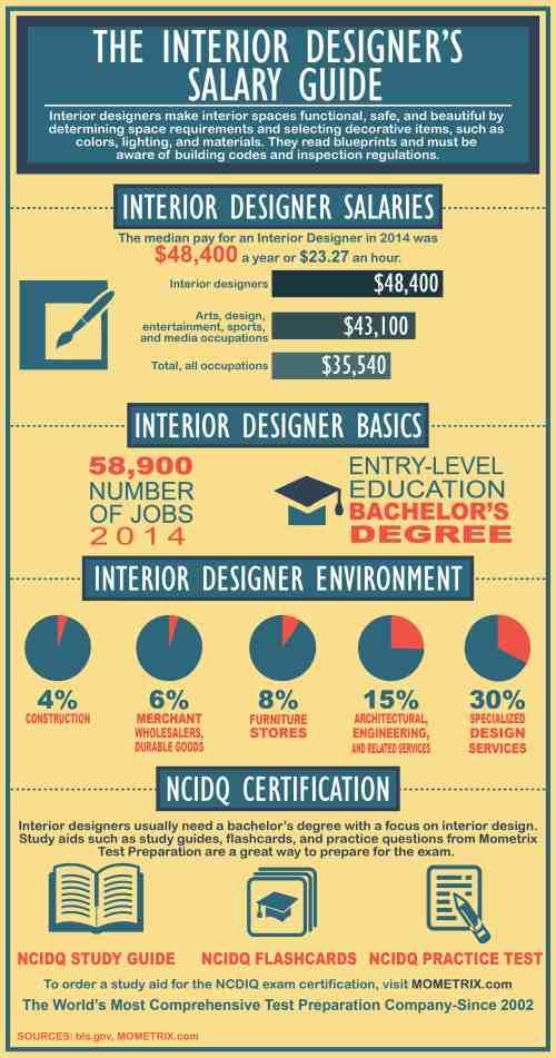 The Interior Designer 39 S Salary Guide Mometrix Test Preparation Blog