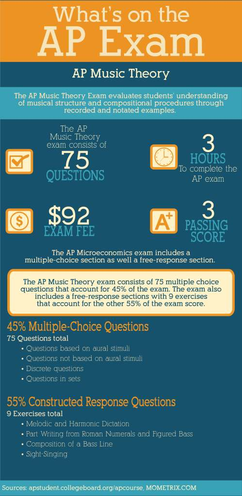 Music what the most passing college credit subjects