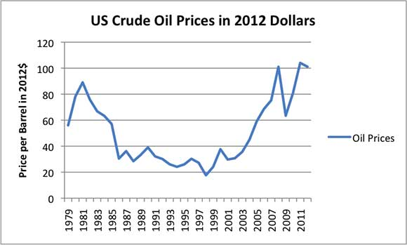us-crude-oil-prices-in-2012-dollars