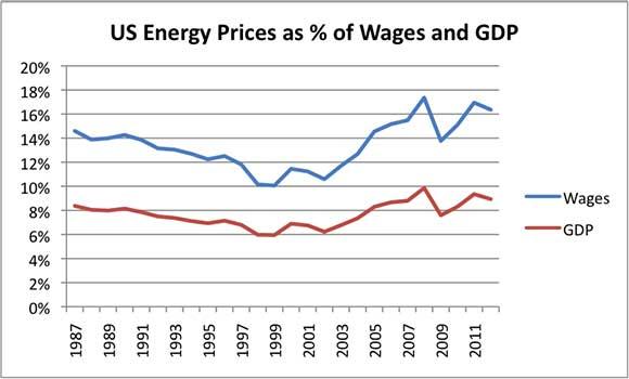 Prezzi dell'Energia statunitensi come % dei salari e del PIL. Il rapporto col PIL fornito dalla Short Term Economic Outlook