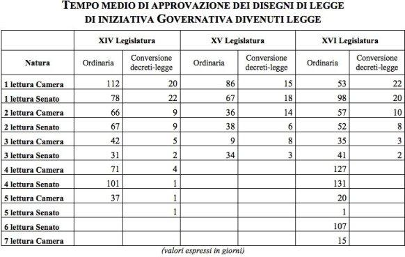 TEMPO MEDIO DI APPROVAZIONE DEI DISEGNI DI LEGGE DI INIZIATIVA GOVERNATIVA DIVENUTI LEGGE