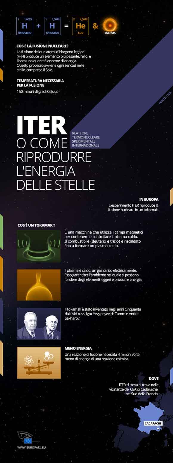 infografica-fusione-nucleare