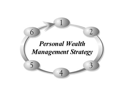 wealth management strategy