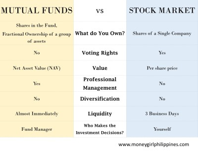 Money Girl Philippines - Mutual Funds vs Stock Market
