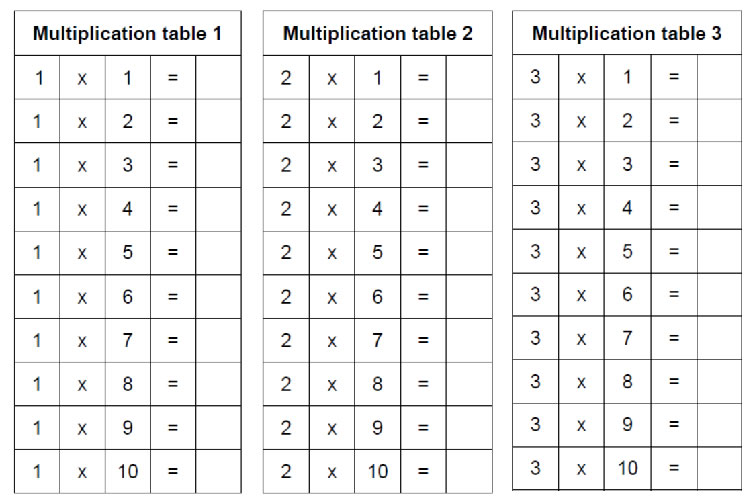 Multiplication tables - Stage 3 Montessori