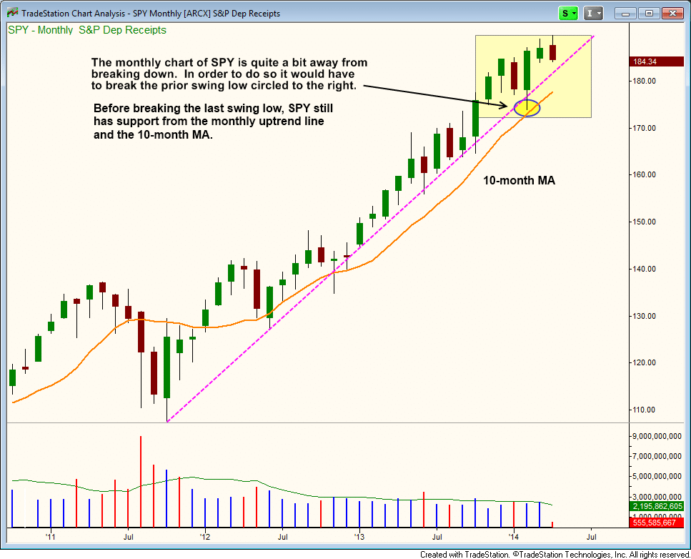$SPY monthly support levels