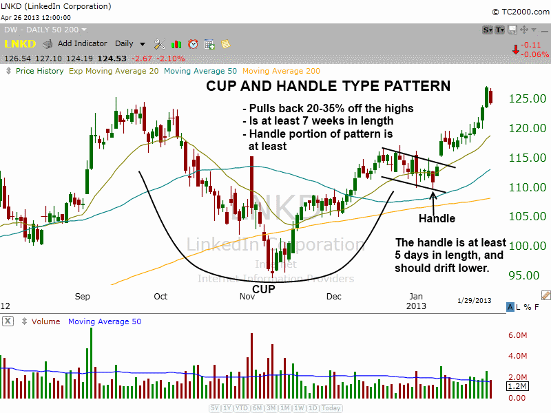 cup and handle of $LNKD