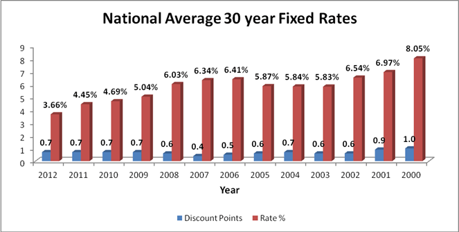 Mortgage Rates are still Historically Low