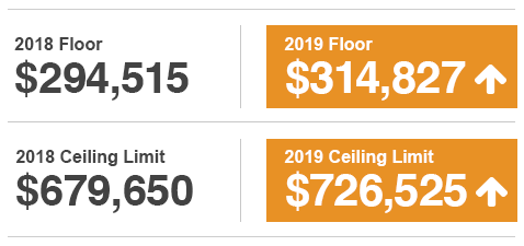 New 2019 Floor: $314,827, New 2019 Ceiling Limit: $726,525