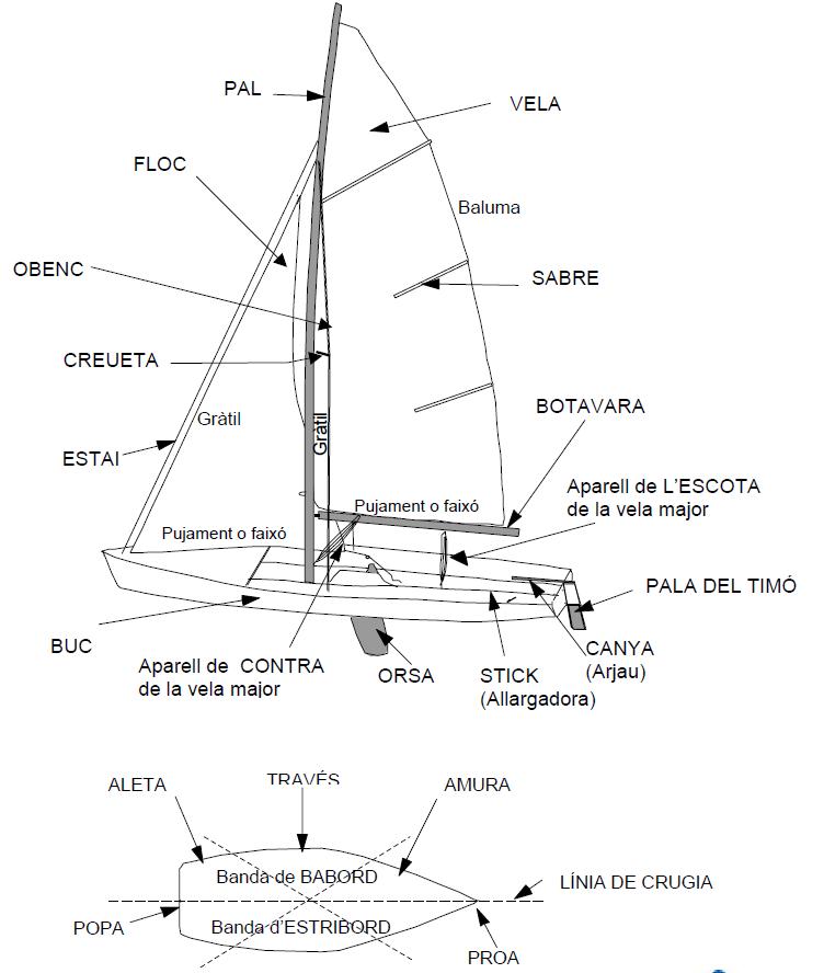 parts d'un veler
