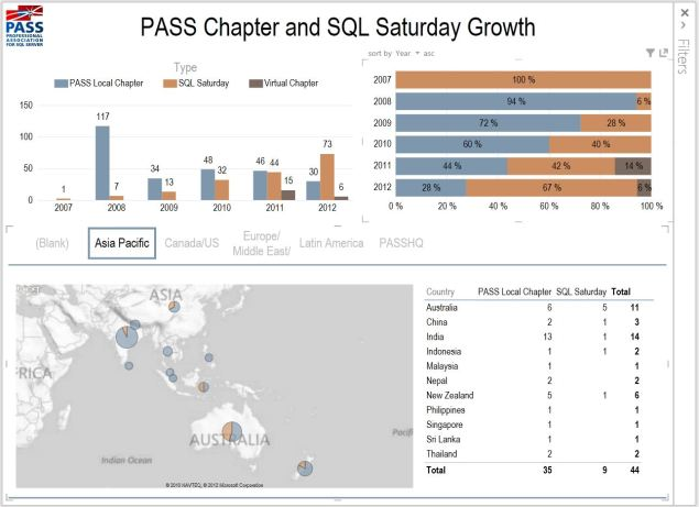 PASS Chapter and SQL Saturday Growth