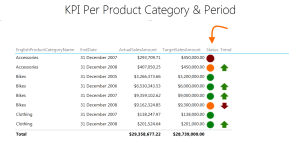 Power View with Dynamic KPI Treshold Defined Per Category and Per Year