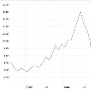 El petróleo sigue cayendo. En verano de 2008 ya estaba en 90 dólares por barril.