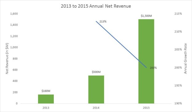 uber annual revenue
