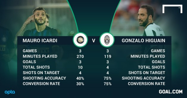 Mauro Icardi and Gonzalo Higuain stats
