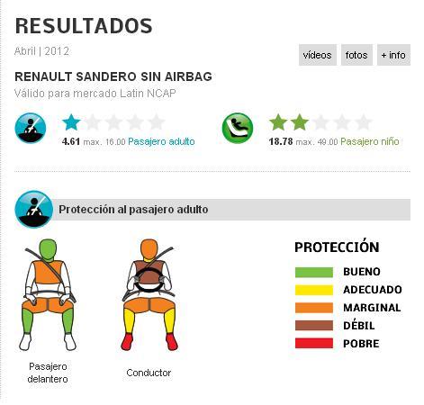 Renault-Sandero-LatinNcap-Fase-III-2