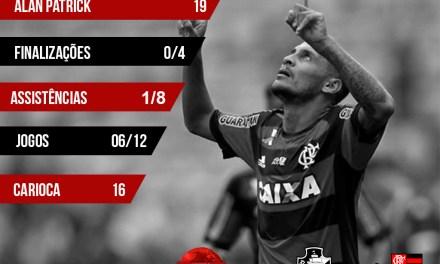 Março: Contra adversários mais difíceis, Flamengo mostra fragilidade