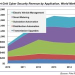smart grid security revenue