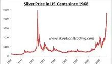 Silver in US Cents