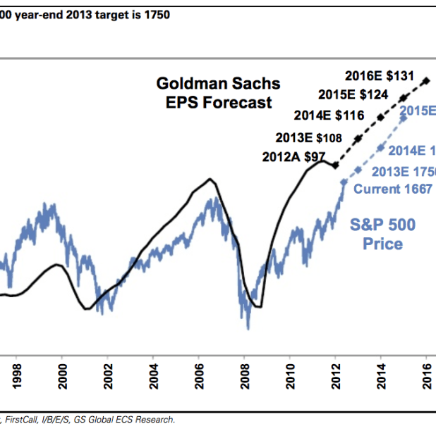 S&P Earnings Expectations