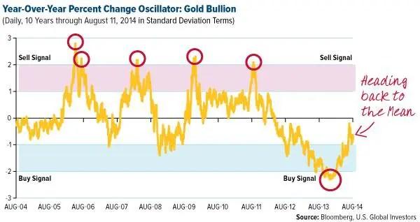 COMM-Year-over-Year-Percent-Change-Oscillator-Gold-Bullion-08152014