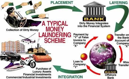 money_laundering_scheme_big