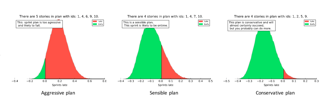 The odds of completing on time is the ratio of green area to red.