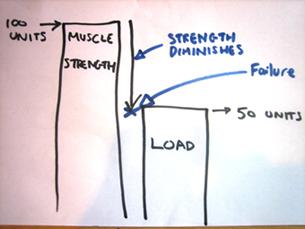 Inroading Strength & Failure