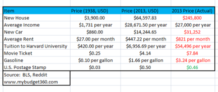 inflation and actual prices