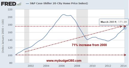 case shiller 20 city
