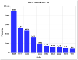 Most-common-passcodes