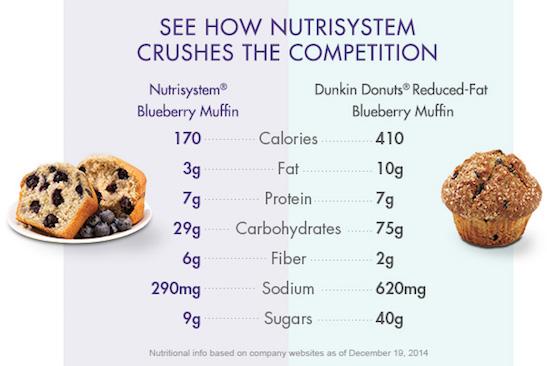 nutrisystem fast 5