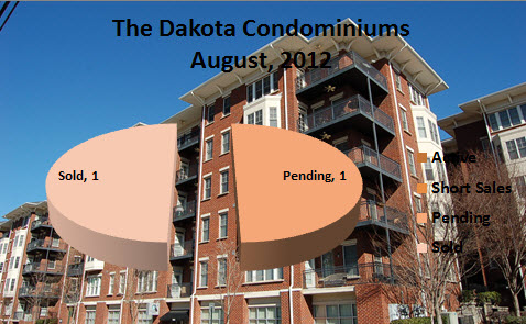 Midtown Atlanta Market Reports The Dakota Condominiums August 2012