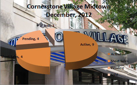 Market Reports for Cornerstone Village