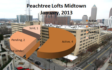 Midtown Atlanta Market Report Peachtree Lofts January 2013