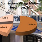 Cornerstone Village Condos For Sale