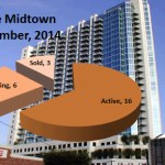 Spire Midtown Condos For Sale