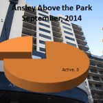 What's My Ansley Above the Park Condo Worth