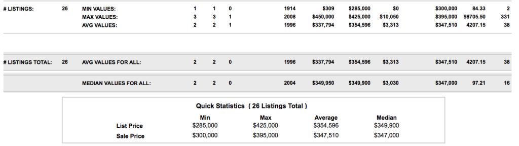 $300-400,000 SOLD Market Report August 30, 2015