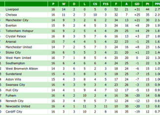 2014 form league table