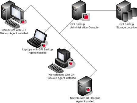 GFI Backup - how it works