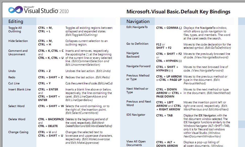 "Download Free Visual Studio 2010 Keyboard Shortcut ""Cheat Sheet"" Posters"