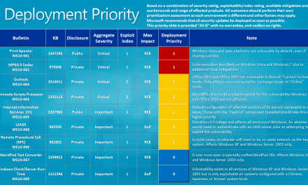 Patch Tuesday: Microsoft Security Updates For September 2010