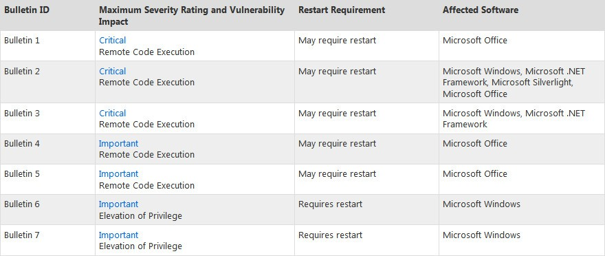 Microsoft Security Bulletins For May 2012 Released, Patches 23 Vulnerabilities