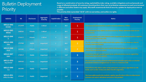 July 2012 Patch Tuesday DP